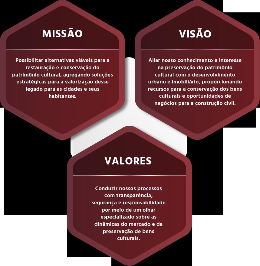 Missao Visao valores